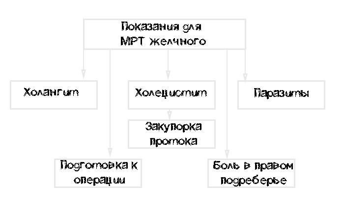показания для МРТ