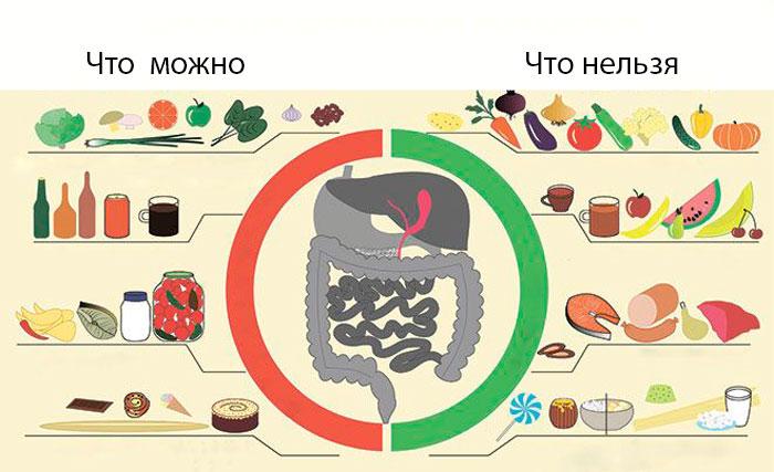 Диета для больных панкреатитом и холецистите