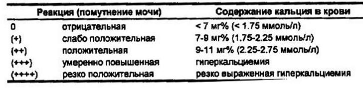 Расшифровка анализа мочи по Сулковичу у детей