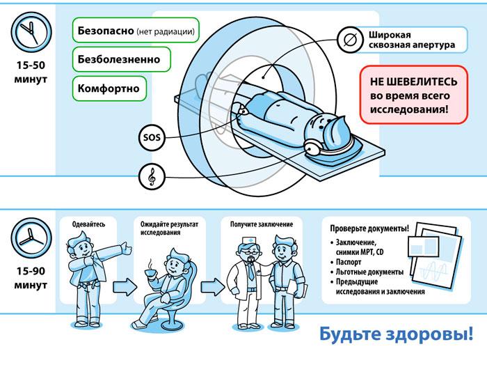этапы проведения МРТ