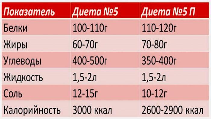 диета № 5 и 5П